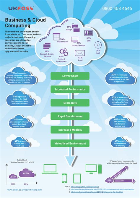cloud computing infographic business and cloud computing infographic