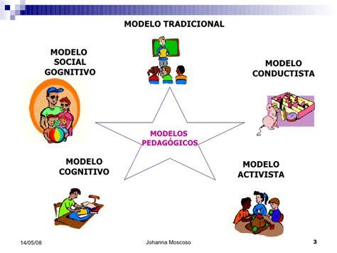 imagenes modelo educativo tradicional modelo pedagogico para elearning ok