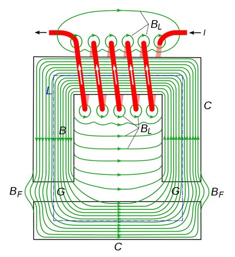 diagram of an electromagnet electromagnet d 233 finition what is