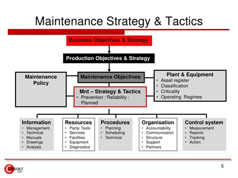 Autonomous Maintenance Equipment Maintenance Strategy Template