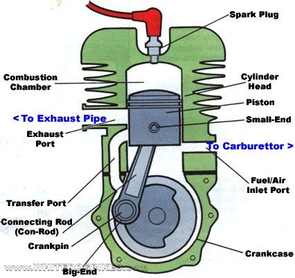motorcycle engine diagram working principles of the 2 stroke and 4 stoke engines and