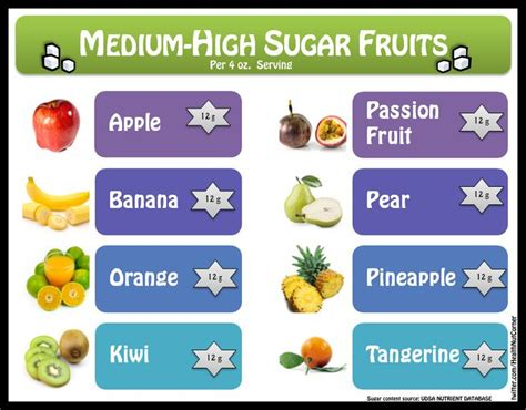 0 sugar fruits 29 best images about sugar content on sodas