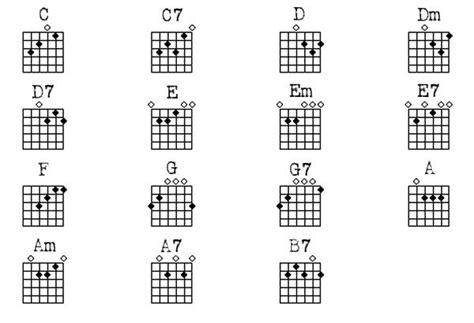 acoustic guitar chord chart basic guitar chords chart guitar chords chart i like