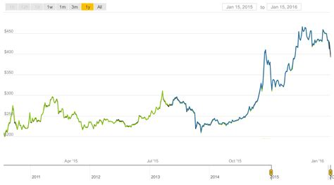 bitcoin bid bitcoin valuation what is happening to bitcoin in august