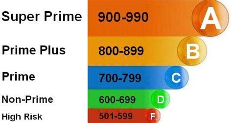 Credit Bureau Formula Vantage Score