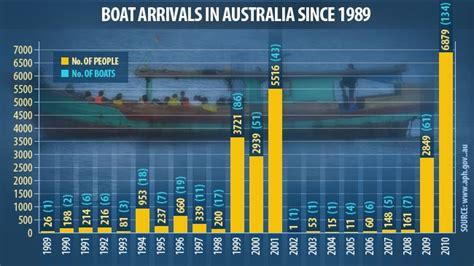 refugee boats coming to australia asylum seekers die as australia bound boat sinks off coast