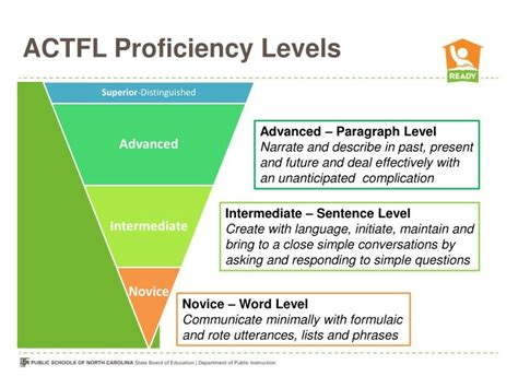 Fleshing Out Language Proficiencies In by The 6 Practices Thinglink