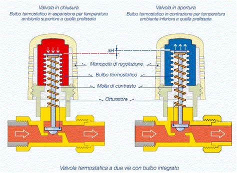 calore in testa valvole termostatiche e la contabilizzazione calore