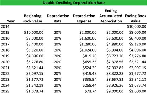 Accounting Table by What Is The Declining Balance Method Definition