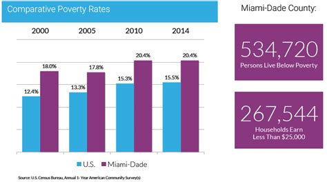 Miami Dade County Records Search Miami Dade County Is Worse Now Than During Recession Wlrn