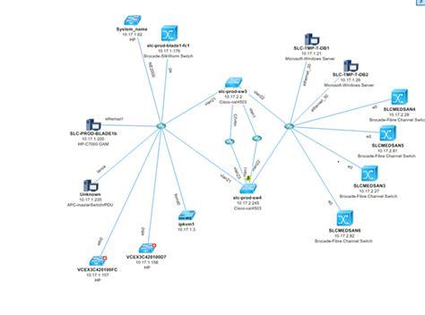 network layout optimization network design assessment optimization ipoint networks