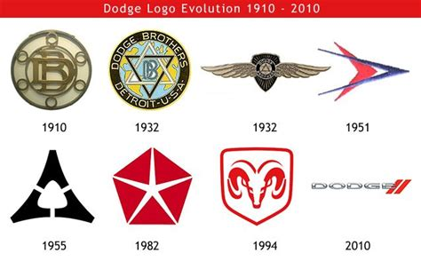 Dodge Car Logo 25 best ideas about automotive logo on badge
