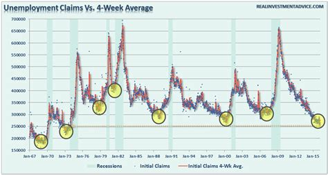 jobless claims is trump s quot recession warning quot really all wrong macro
