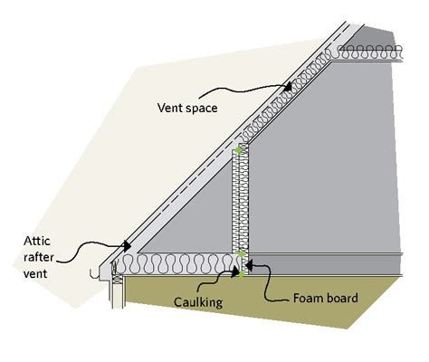 Cathedral Ceiling House Plans by Keeping The Heat In Chapter 5 Roofs And Attics