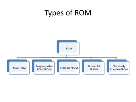 function of rom and ram memory hierarchy ram and rom