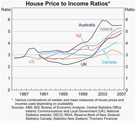 some observations on the cost of housing in australia