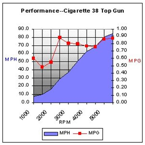 cigarette boat gallons per hour cigarette 38 top gun 2011 2011 reviews performance