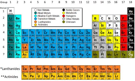 What Does Na Stand For On The Periodic Table by Periodic Table Model Science Software