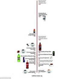 energy drink caffeine chart coffee limit should be 4 cups a day in guidelines on