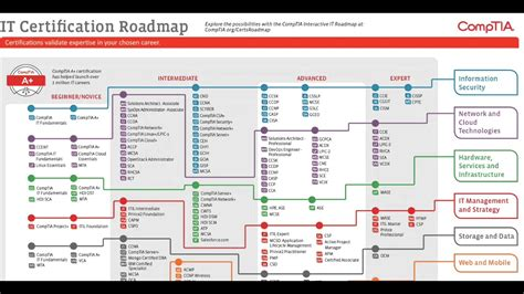 Csun Mba Concentrations by Comptia Certification Roadmap And You