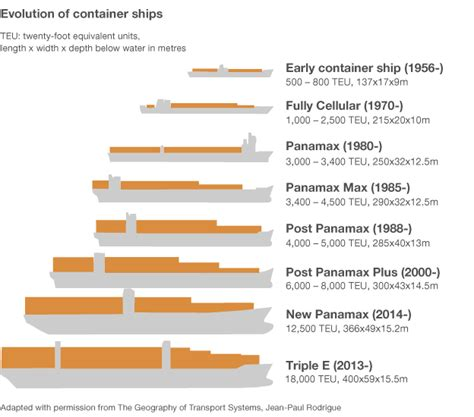 how much is the biggest boat in the world are container ships getting too big ships boating and