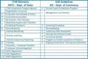 itar amp export compliance program cvg strategy