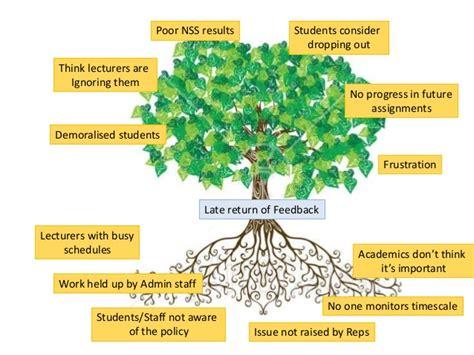 tree problems problem tree