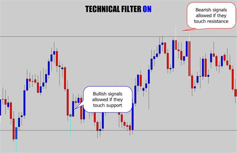 candlestick pattern filtering high quality candlestick pattern indicator for mt4 with