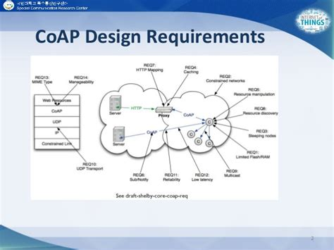 design application protocol the constrained application protocol coap part 2
