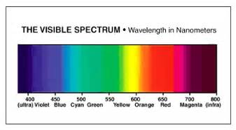 which color of visible light has the wavelength fish tank lighting sunlite science and technology