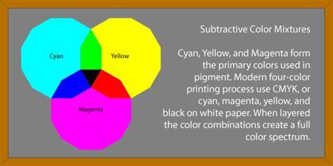 subtractive color wheel chalkboard color mixing in pigment subtractive