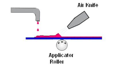 knife blade coating air knife coating