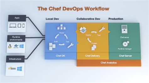 chef workflow chef launches chef delivery devops workflow service for