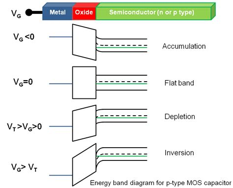 energy band diagram of ideal mos capacitor energy band diagram of ideal mos capacitor 28 images the de charge distributors of four