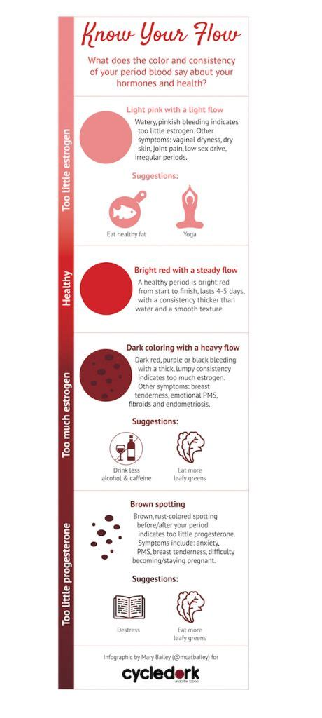 Detox Menstruation by Your Flow What Your Period Says About Your Hormones