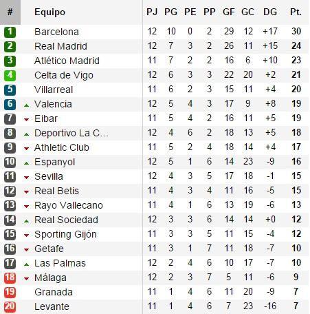 tabla posiciones liga espaola bbva 2015 2016 liga tabla de posiciones de la liga bbva 2016 2016 calendar