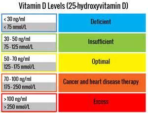 vitamin d l how to avoid vitamin d deficiency