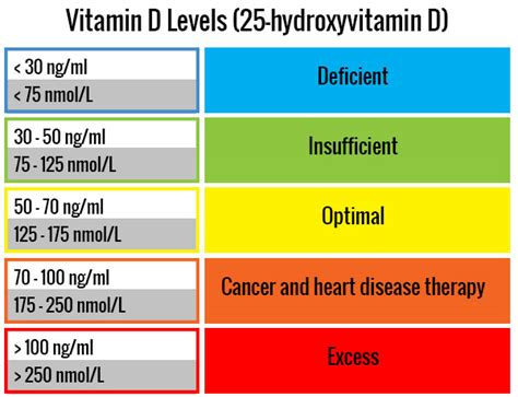 vitamin d sun l signs of vitamin d deficiency how to bring it to normal