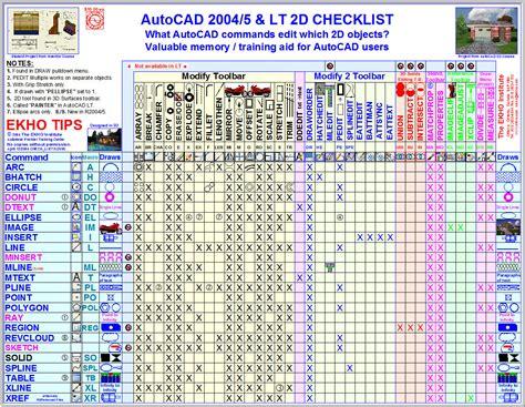 Chair Symbol Floor Plan by Cheat Sheet How To Use Icons Autocad Elaboracion De