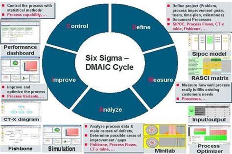 Visual Six Sigma Data Analysis Lean Ebook E Book six sigma enterprise bpm framework