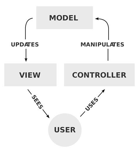 design pattern mvc model view controller wikipedia