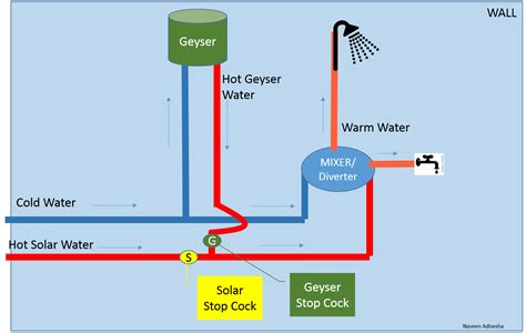 geyser diagram geyser piping diagram wiring diagram with description