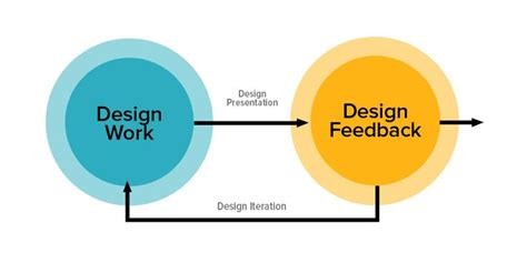 can design thinking help solve india s employability woes 80 best images about world of design thinking on pinterest