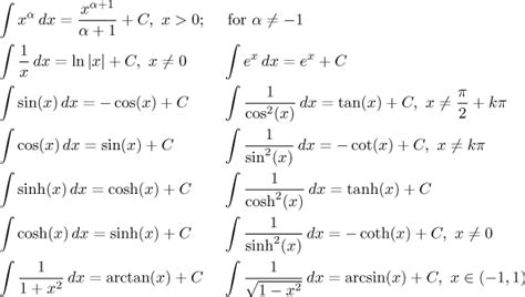 list and explain any three types of integrated circuit math tutor integral methods survey integration methods