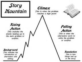 Story mountain plot jpg
