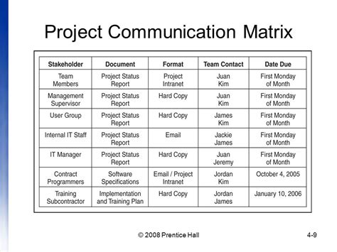 project communication matrix template project meeting communication matrix template
