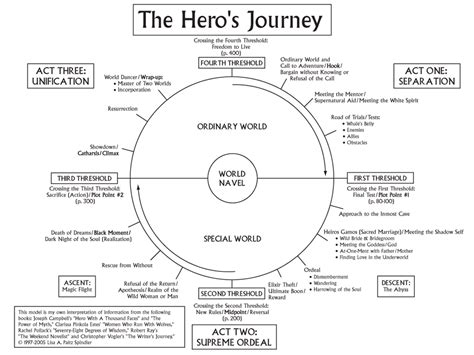 heroic quest pattern book joseph cbell s the hero s journey materials