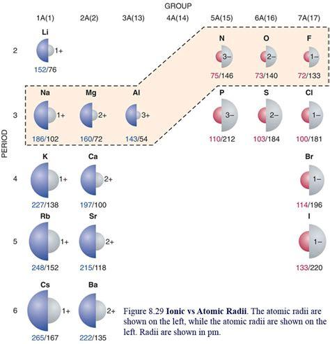 ionic lab tutorial uw eau claire chem 103 section f0f