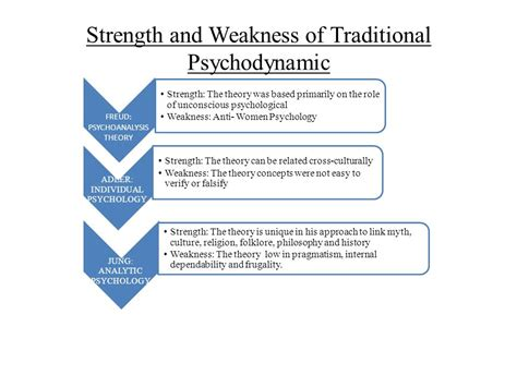 traditional psychology theory psychodynamic theories presentation ppt
