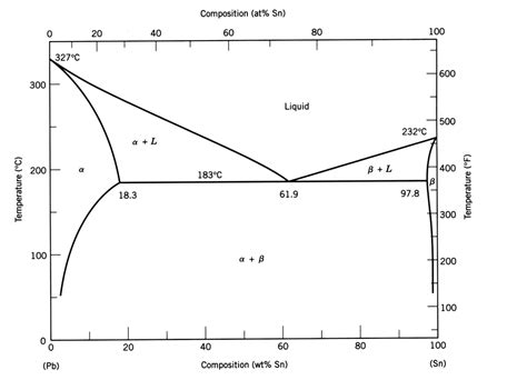 phase diagram copper lead phase diagram pictures to pin on